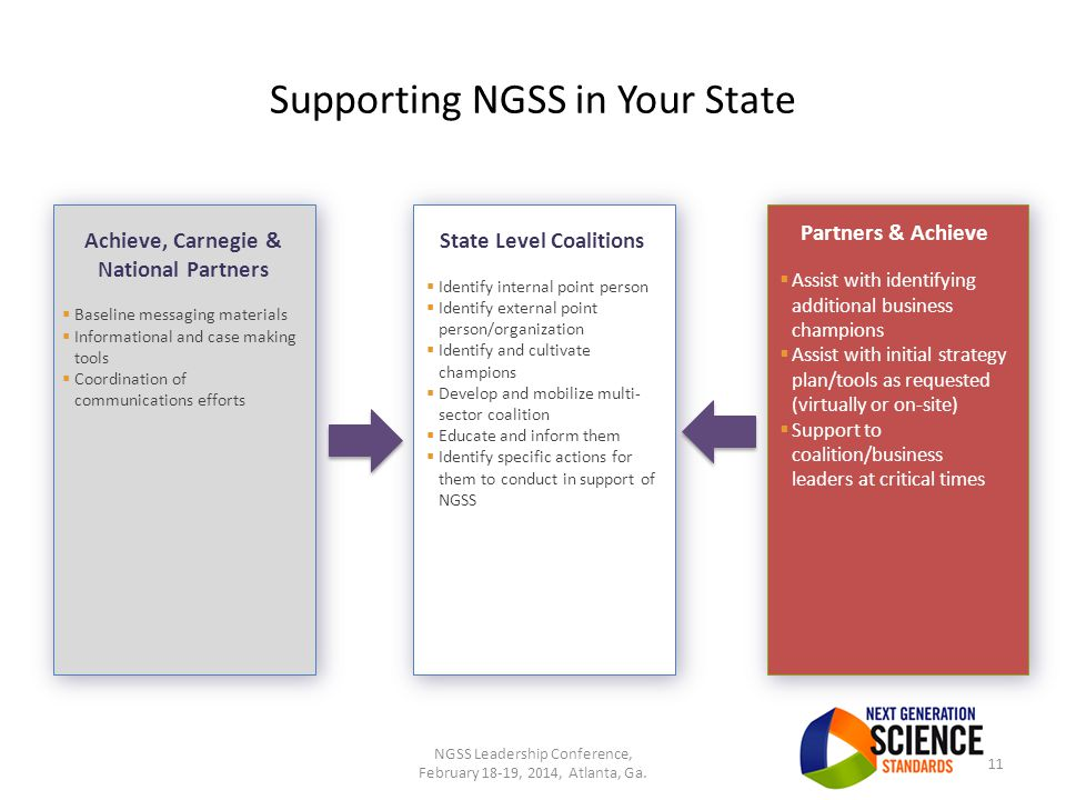 Supporting NGSS in Your State 11 State Level Coalitions  Identify internal point person  Identify external point person/organization  Identify and cultivate champions  Develop and mobilize multi- sector coalition  Educate and inform them  Identify specific actions for them to conduct in support of NGSS Achieve, Carnegie & National Partners  Baseline messaging materials  Informational and case making tools  Coordination of communications efforts Partners & Achieve  Assist with identifying additional business champions  Assist with initial strategy plan/tools as requested (virtually or on-site)  Support to coalition/business leaders at critical times NGSS Leadership Conference, February 18-19, 2014, Atlanta, Ga.