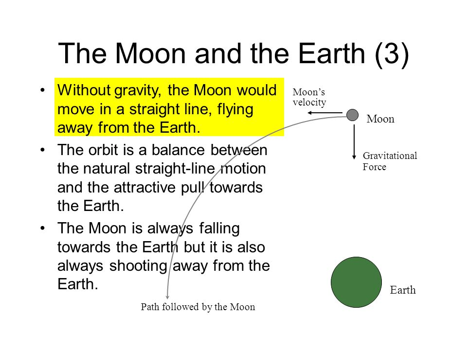 The Moon and the Earth (3) Without gravity, the Moon would move in a straight line, flying away from the Earth.