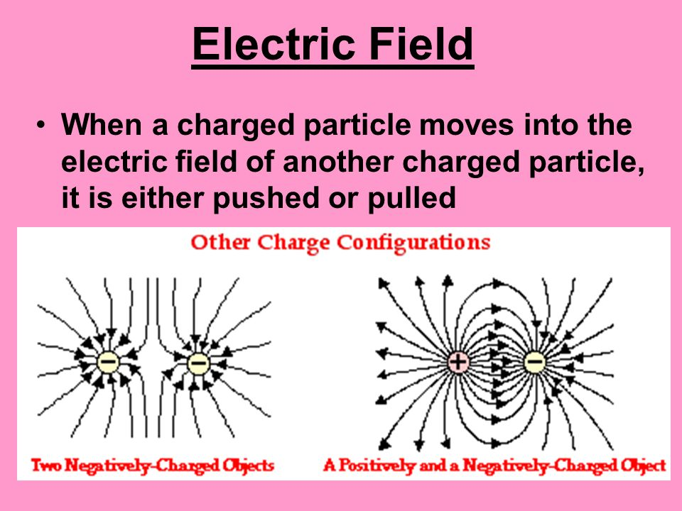 Electric Field When a charged particle moves into the electric field of another charged particle, it is either pushed or pulled