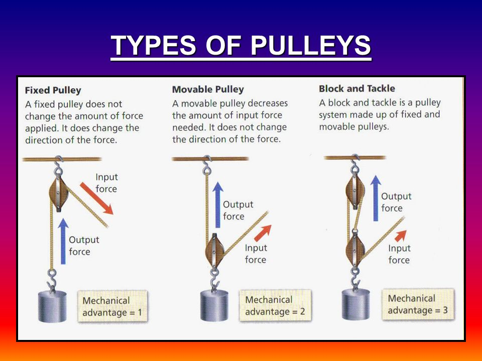 TYPES OF PULLEYS