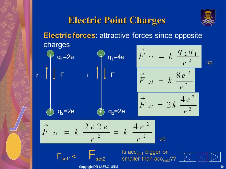 Copyright DR JJ,FSG, UiTM10 Electric Point Charges Electric forces Electric forces: attractive forces since opposite charges - + r F q 1 =2e q 2 =2e F set1 F set2 < - + r F q 1 =4e q 2 =2e Is acc set1 bigger or smaller than acc set2 ?.