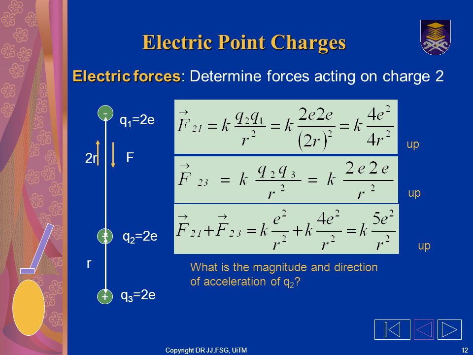 Copyright DR JJ,FSG, UiTM12 Electric Point Charges Electric forces Electric forces: Determine forces acting on charge 2 - + 2r F q 1 =2e q 3 =2e What