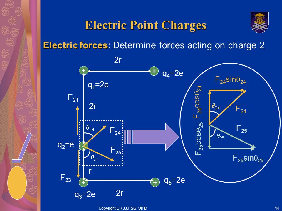 Copyright DR JJ,FSG, UiTM14 Electric Point Charges Electric forces Electric forces: Determine forces acting on charge 2 + + 2r q 1 =2e q 3 =2e - r + q 4 =2e q 2 =e + q 5 =2e 2r F 21 F 23 F 24   F 25   F 24 F 25 F 25 sin  25 F 24 sin  24   F 24 cos  24   F 25 cos  25