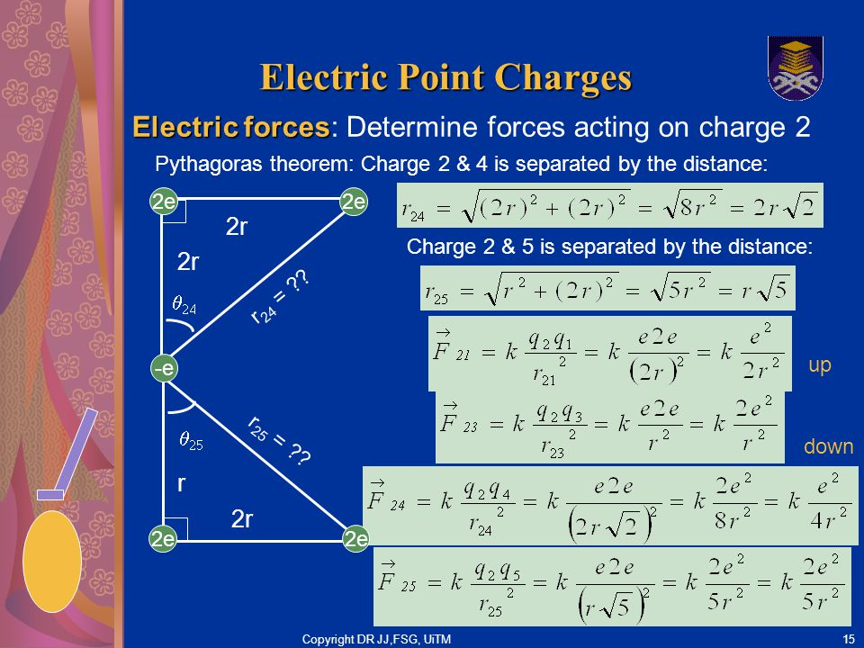 Copyright DR JJ,FSG, UiTM15 Electric Point Charges Electric forces Electric forces: Determine forces acting on charge 2 2r   Pythagoras theorem: Ch
