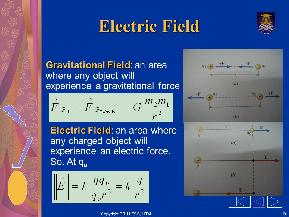 Copyright DR JJ,FSG, UiTM19 Electric Field Gravitational Field Gravitational Field: an area where any object will experience a gravitational force Electric Field Electric Field: an area where any charged object will experience an electric force.