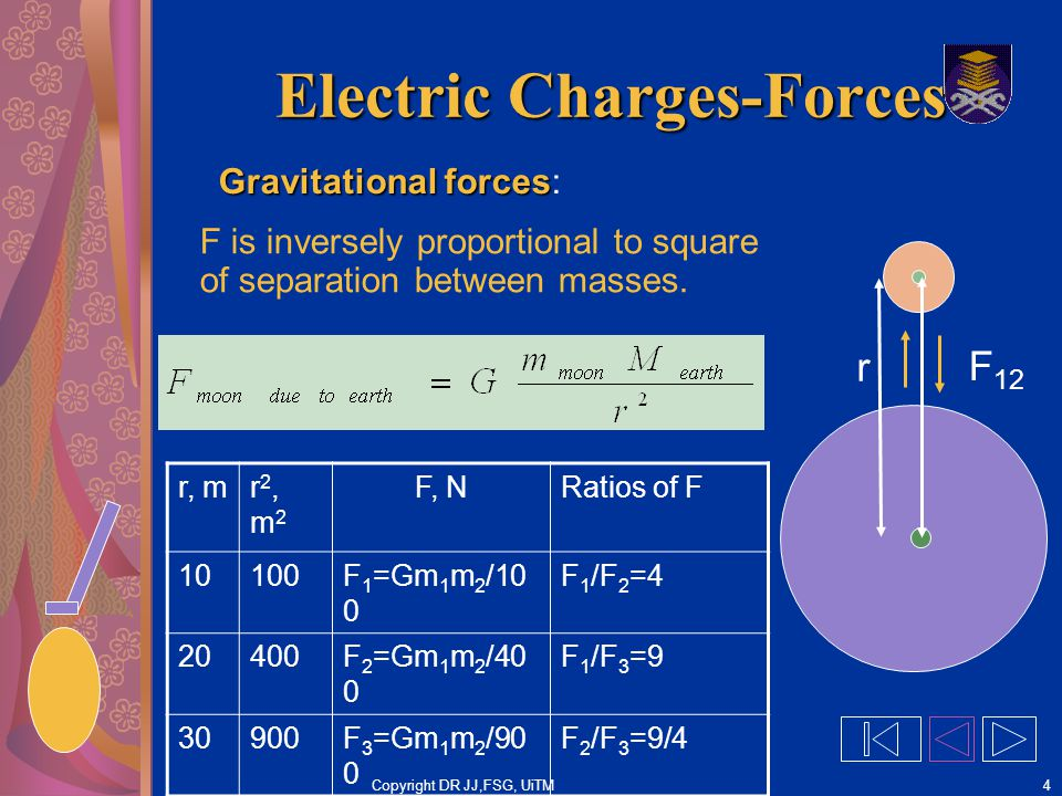 Copyright DR JJ,FSG, UiTM4 Electric Charges-Forces Gravitational forces Gravitational forces: F is inversely proportional to square of separation between masses.
