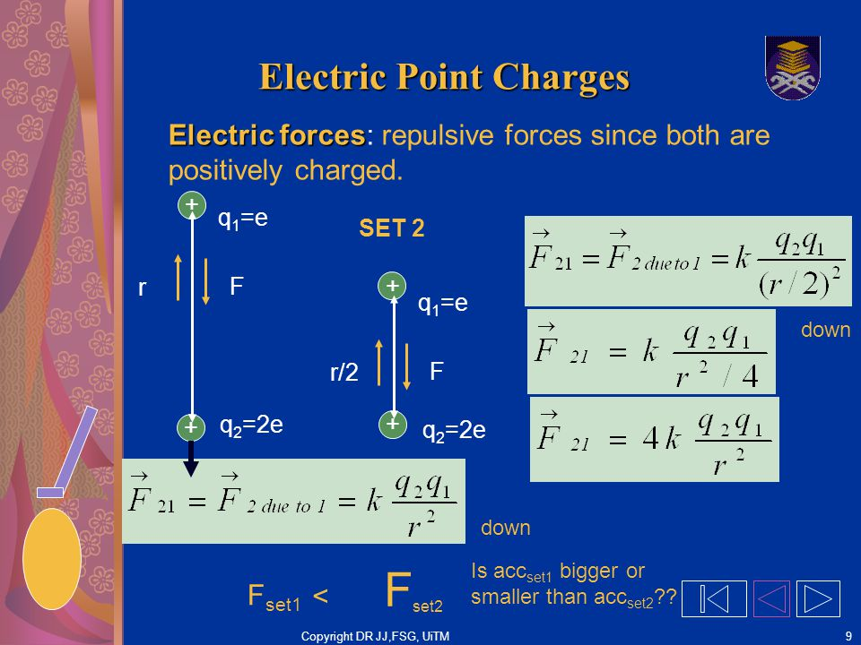 Copyright DR JJ,FSG, UiTM20 Electric Field Electric Field Electric Field: an area where any charged object will experience an electric force Positive test charge placed at point 1 thru 8 will experience a repulsive force in the direction shown.