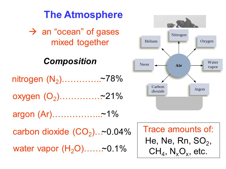 "~78% The Atmosphere  an ""ocean"" of gases mixed together Composition nitrogen (N 2 )………….. oxygen (O 2 )…………… argon (Ar)……………... carbon dioxide (CO 2"
