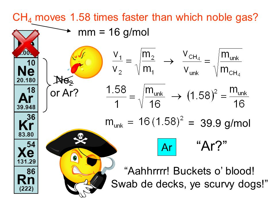 He 2 4.003 Ne 10 20.180 Ar 18 39.948 Kr 36 83.80 Xe 54 131.29 Rn 86 (222) mm = 16 g/mol = 39.9 g/mol Ar CH 4 moves 1.58 times faster than which noble