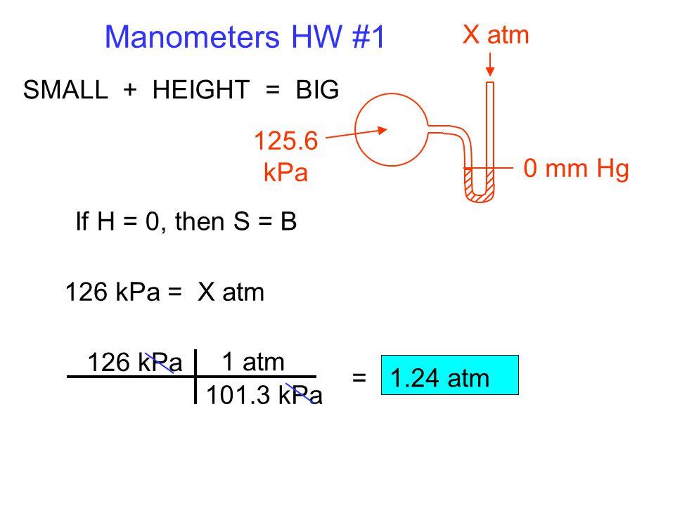 101.3 kPa Manometers HW #1 125.6 kPa X atm 0 mm Hg SMALL + HEIGHT = BIG If H = 0, then S = B 126 kPa = X atm = 1.24 atm 126 kPa 1 atm