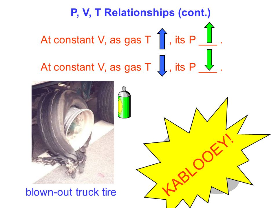 P, V, T Relationships (cont.) At constant V, as gas T, its P ___. blown-out truck tire KABLOOEY!
