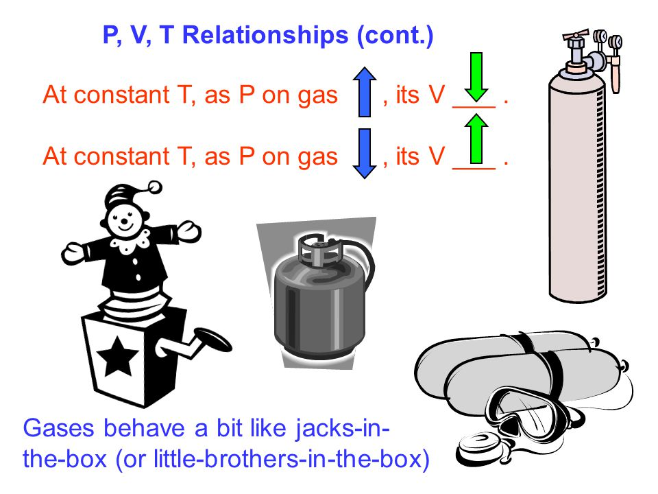 P, V, T Relationships (cont.) At constant T, as P on gas, its V ___. Gases behave a bit like jacks-in- the-box (or little-brothers-in-the-box)