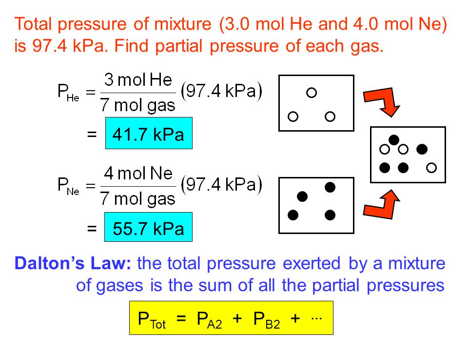 Total pressure of mixture (3.0 mol He and 4.0 mol Ne) is 97.4 kPa. Find partial pressure of each gas. = 41.7 kPa = 55.7 kPa Dalton's Law: the total pr