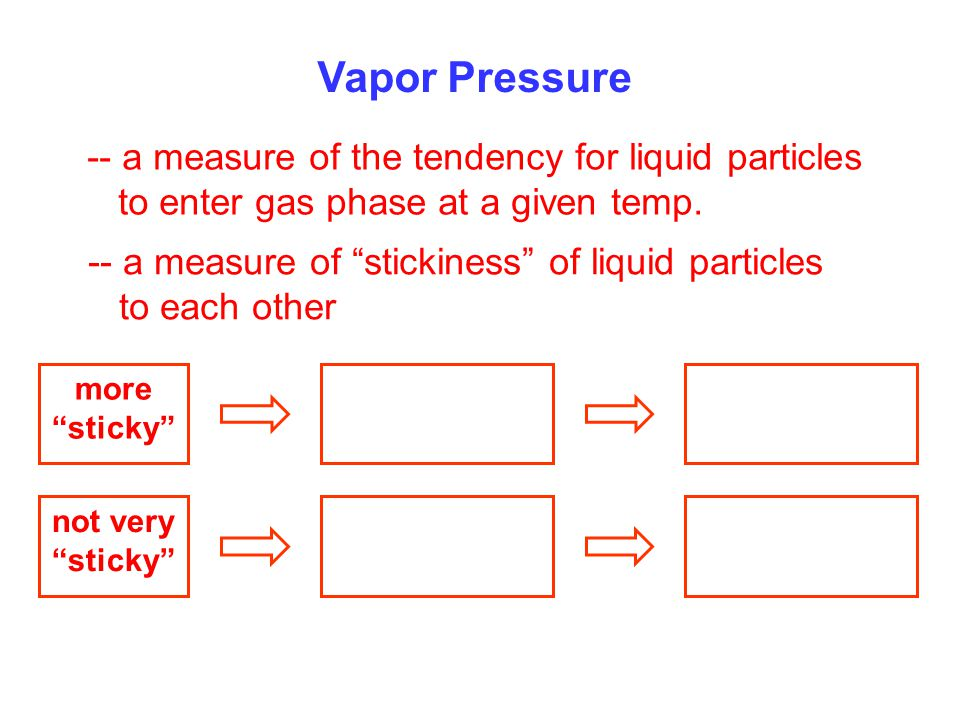 "Vapor Pressure -- a measure of the tendency for liquid particles to enter gas phase at a given temp. -- a measure of ""stickiness"" of liquid particles"