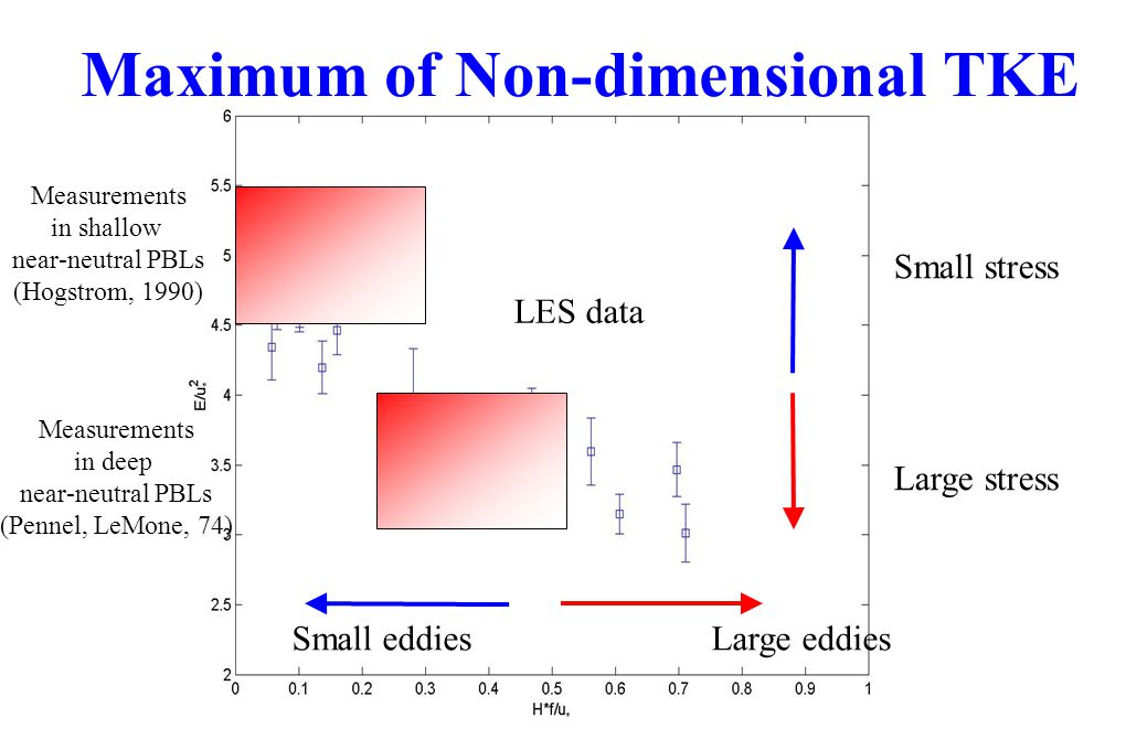 Maximum of Non-dimensional TKE Small eddiesLarge eddies Small stress Large stress Measurements in shallow near-neutral PBLs (Hogstrom, 1990) Measureme