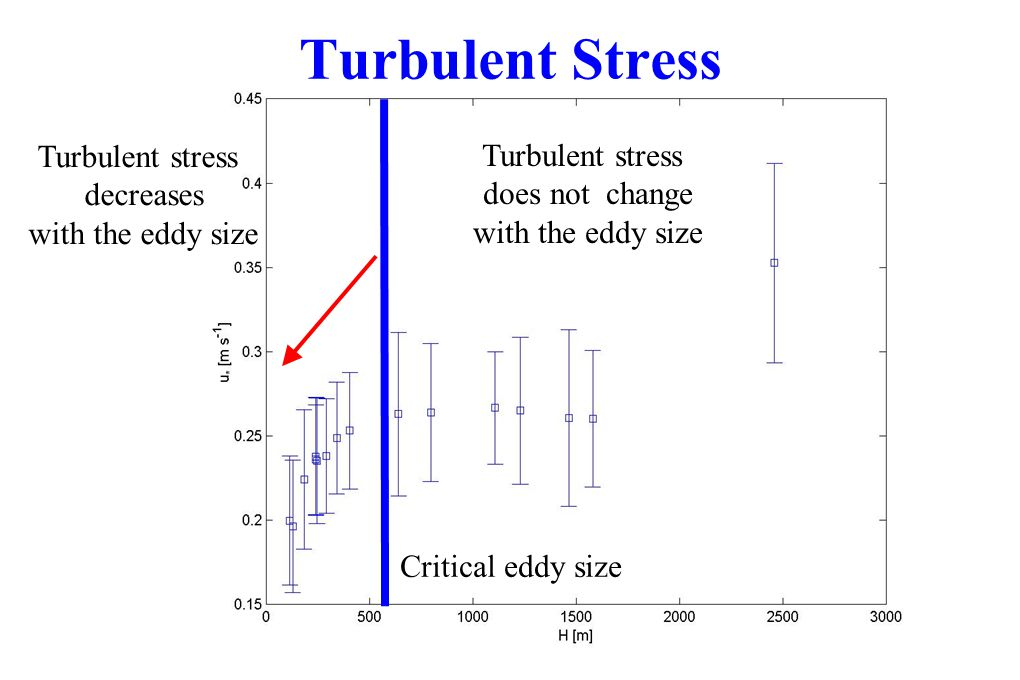 Turbulent Stress Turbulent stress decreases with the eddy size Critical eddy size Turbulent stress does not change with the eddy size