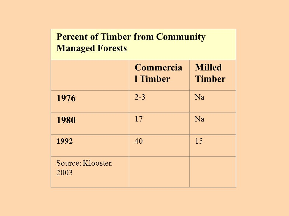 Percent of Timber from Community Managed Forests Commercia l Timber Milled Timber 1976 2-3Na 1980 17Na 19924015 Source: Klooster.