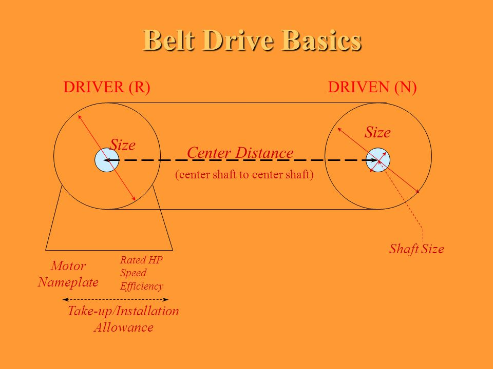 Drive Design Steps l Determine service factor, design HP l Estimate pitch required / select belt type l Find ratio(s) in table l Select appropriate combo (c.d., belt lgth.) l Select width (check HP ratings, apply factors) l Check dimensional restrictions l Re-iterate if necessary