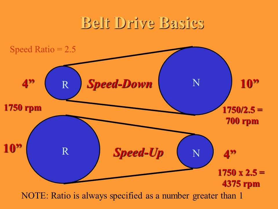 Belt Drive Basics R N R N Speed-Up Speed-Down10 1750 rpm 10 4 4 1750/2.5 = 700 rpm 1750 x 2.5 = 4375 rpm NOTE: Ratio is always specified as a number greater than 1 Speed Ratio = 2.5