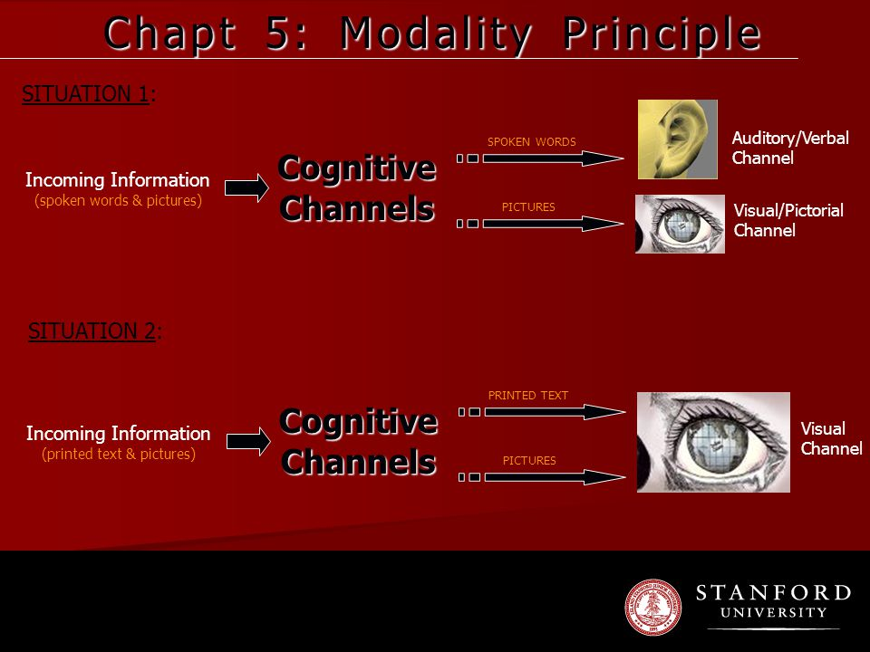 Chapt 5: Modality Principle Incoming Information (spoken words & pictures) Cognitive Channels SPOKEN WORDS PICTURES Auditory/Verbal Channel Visual/Pictorial Channel Incoming Information (printed text & pictures) Cognitive Channels PRINTED TEXT PICTURES Visual Channel SITUATION 1: SITUATION 2: