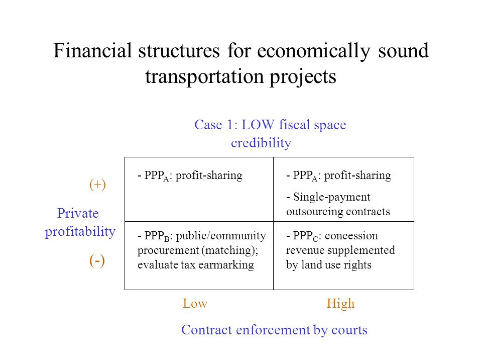 Financial structures for economically sound transportation projects Private profitability Contract enforcement by courts Low High Case 1: LOW fiscal space credibility (+) (-) - PPP A : profit-sharing - Single-payment outsourcing contracts - PPP B : public/community procurement (matching); evaluate tax earmarking - PPP C : concession revenue supplemented by land use rights