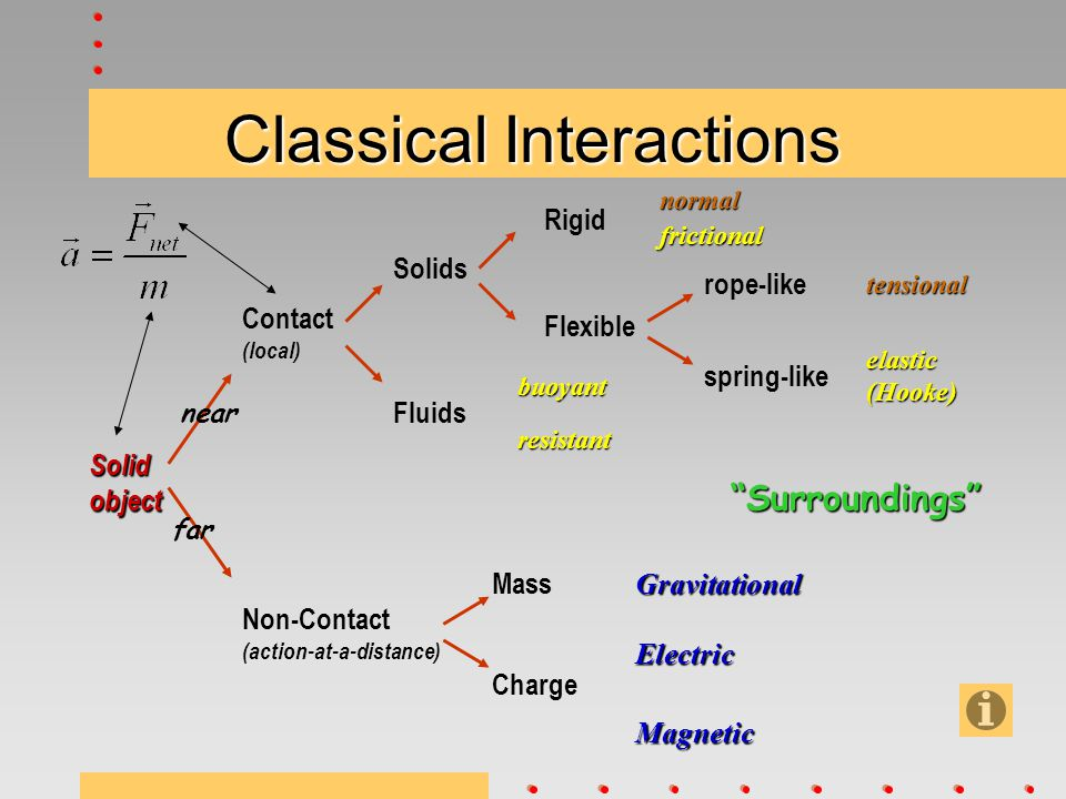 Classical Interactions Solidobject Contact (local) Non-Contact (action-at-a-distance) Solids Fluids Rigid Flexible rope-like spring-like Gravitational