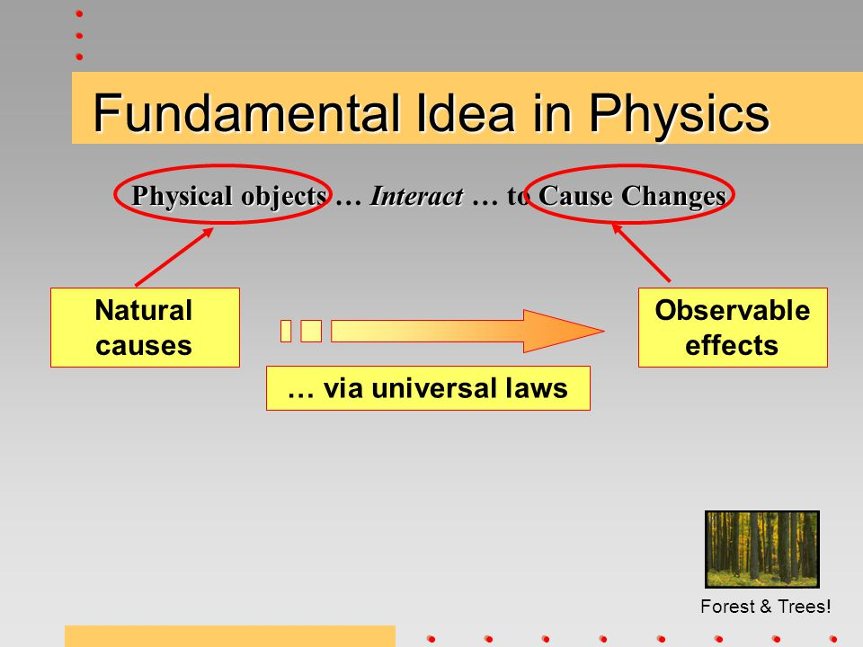 Fundamental Idea in Physics PhysicalobjectsInteractCause Changes Physical objects … Interact … to Cause Changes Observable effects Natural causes … vi