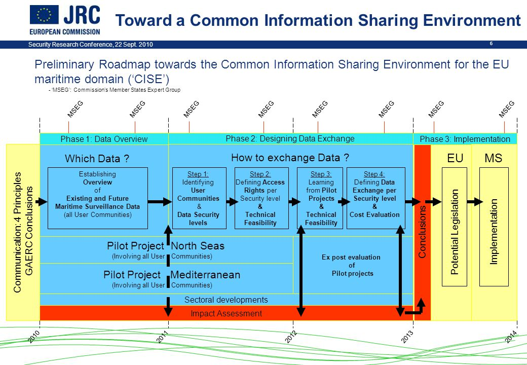 Security Research Conference, 22 Sept. 2010 6 Preliminary Roadmap towards the Common Information Sharing Environment for the EU maritime domain ('CISE