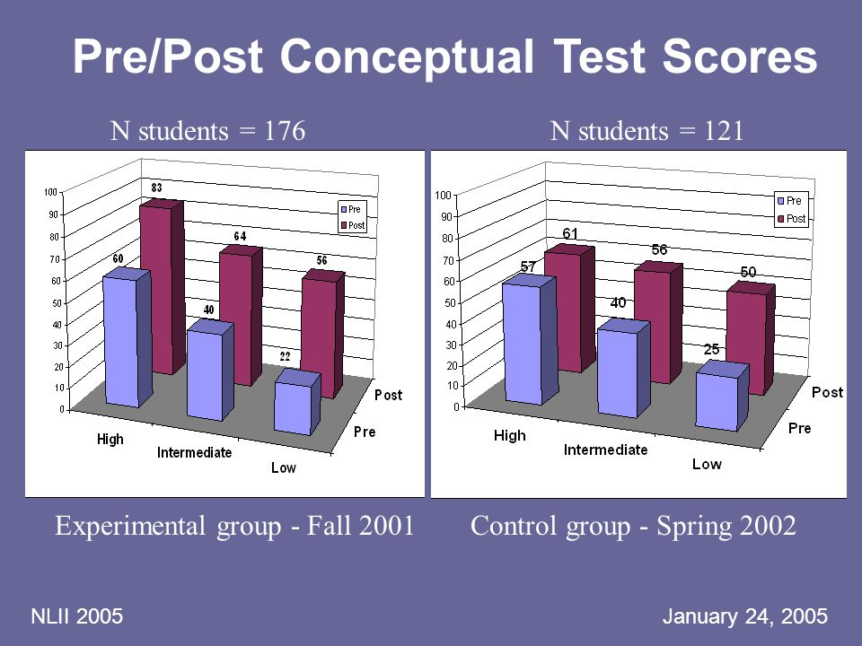 NLII 2005 January 24, 2005 Pre/Post Conceptual Test Scores N students = 121 Experimental group - Fall 2001Control group - Spring 2002 N students = 176