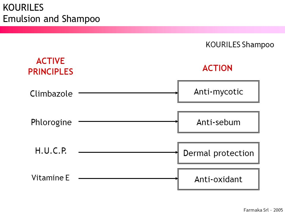 Farmaka Srl - 2005 KOURILES Emulsion and Shampoo Climbazole ACTIVE PRINCIPLES Anti-mycotic Phlorogine H.U.C.P. ACTION Dermal protection Anti-oxidant V