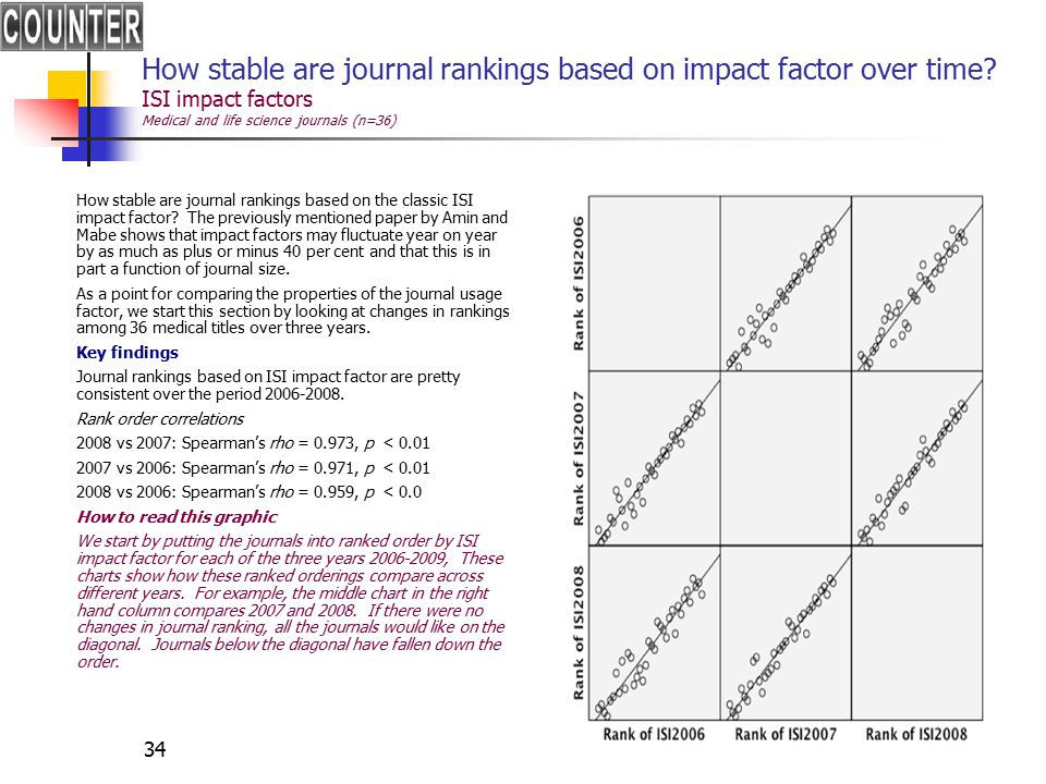 34 How stable are journal rankings based on impact factor over time.