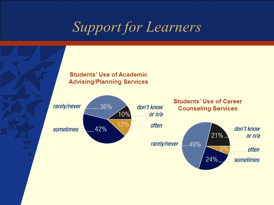 Support for Learners Students' Use of Academic Advising/Planning Services Students' Use of Career Counseling Services