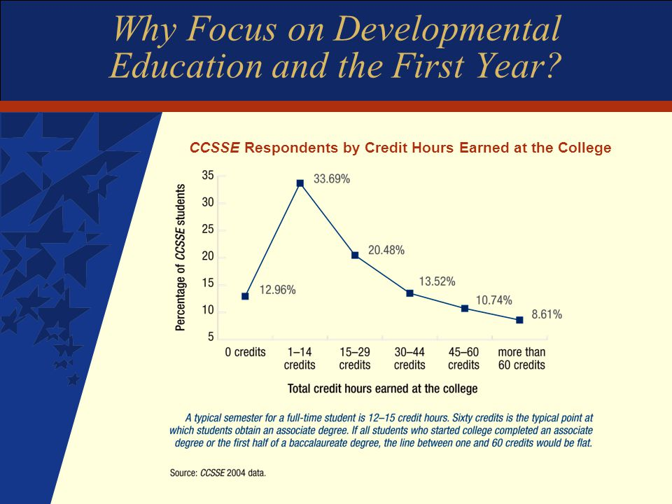 Why Focus on Developmental Education and the First Year.