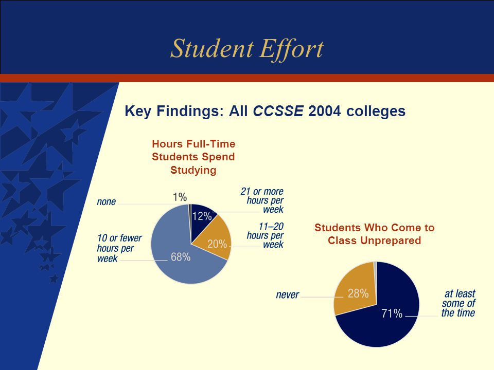 Student Effort Key Findings: All CCSSE 2004 colleges Students Who Come to Class Unprepared Hours Full-Time Students Spend Studying