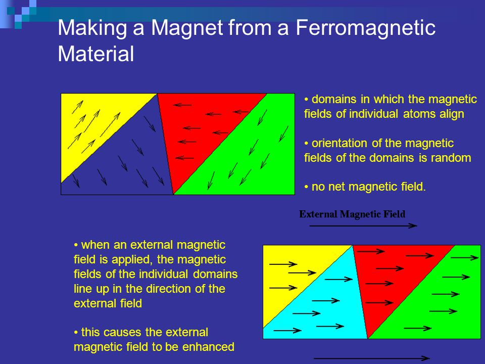 Magnet - isms à Ferromagnetism - When a ferromagnetic material is placed near a magnet, it will be attracted toward the region of greater magnetic fie