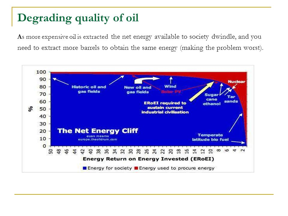 Degrading quality of oil As more expensive oil is extracted the net energy available to society dwindle, and you need to extract more barrels to obtain the same energy (making the problem worst).