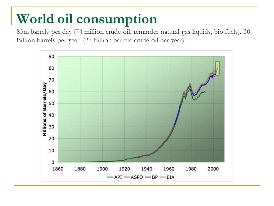 World oil consumption 85m barrels per day (74 million crude oil, reminder natural gas liquids, bio fuels).