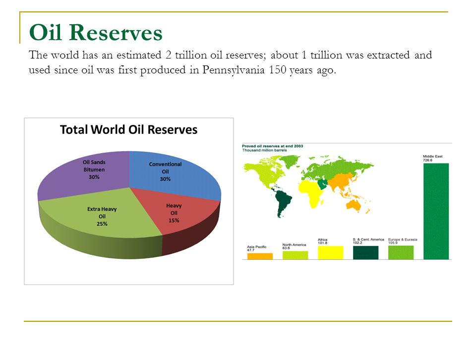 Oil Reserves The world has an estimated 2 trillion oil reserves; about 1 trillion was extracted and used since oil was first produced in Pennsylvania 150 years ago.