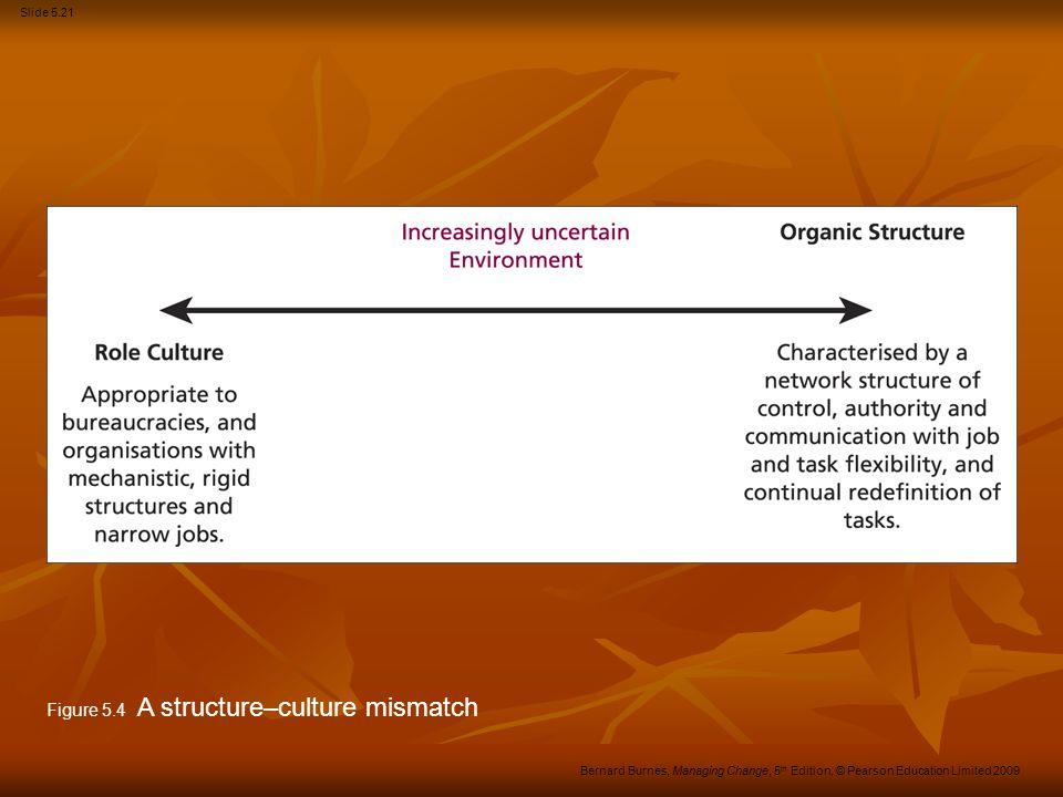 Slide 5.21 Bernard Burnes, Managing Change, 5 th Edition, © Pearson Education Limited 2009 Figure 5.4 A structure–culture mismatch