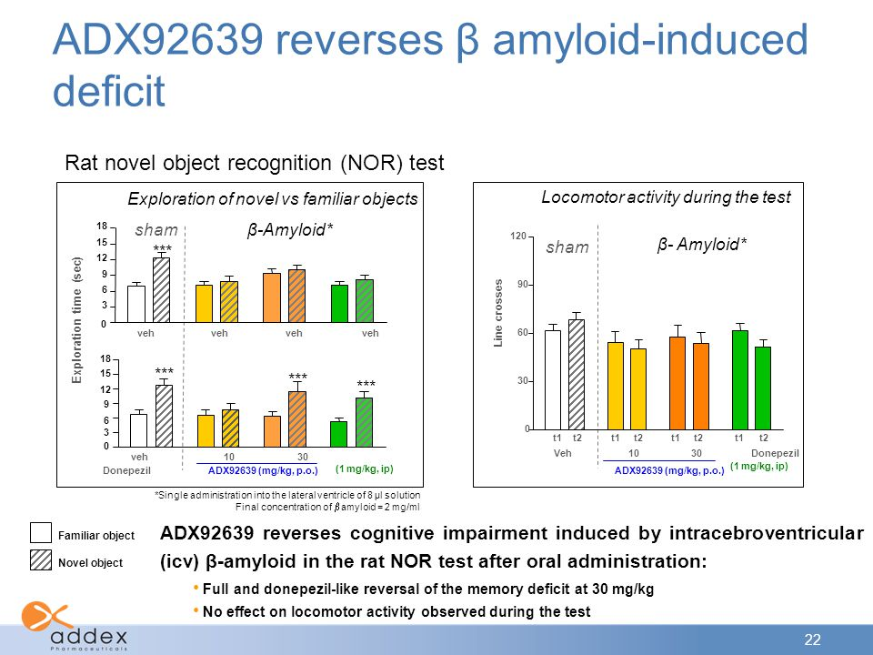 22 Familiar object Novel object ADX92639 reverses cognitive impairment induced by intracebroventricular (icv) β-amyloid in the rat NOR test after oral administration: Full and donepezil-like reversal of the memory deficit at 30 mg/kg No effect on locomotor activity observed during the test ADX92639 reverses β amyloid-induced deficit *Single administration into the lateral ventricle of 8 μl solution Final concentration of  amyloid = 2 mg/ml 120 sham β- Amyloid* 0 30 60 90 t1 t2 Veh 10 30 Donepezil ADX92639 (mg/kg, p.o.) Line crosses Locomotor activity during the test (1 mg/kg, ip) ADX92639 (mg/kg, p.o.) veh 10 30 Donepezil 18 0 3 6 9 12 15 *** Exploration of novel vs familiar objects veh veh veh veh 0 3 6 9 12 15 18 Exploration time (sec) *** shamβ-Amyloid* (1 mg/kg, ip) Rat novel object recognition (NOR) test