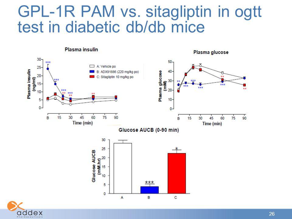 26 GPL-1R PAM vs. sitagliptin in ogtt test in diabetic db/db mice