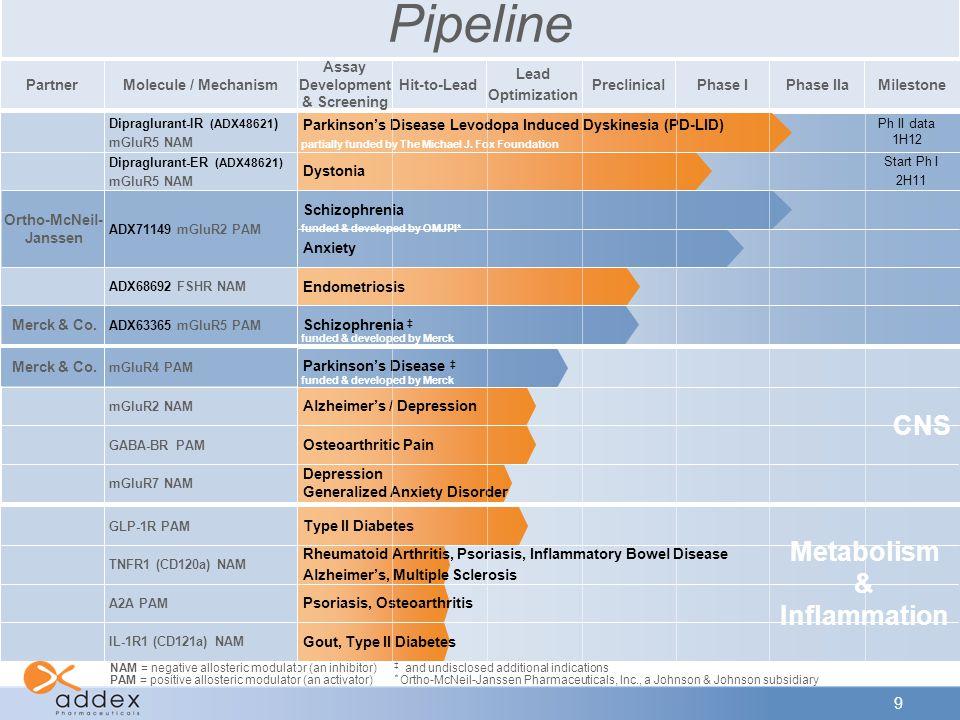 9 CNS Molecule / MechanismPhase IIaPreclinicalPhase IMilestone Lead Optimization Hit-to-Lead Assay Development & Screening Partner Pipeline Merck & Co.