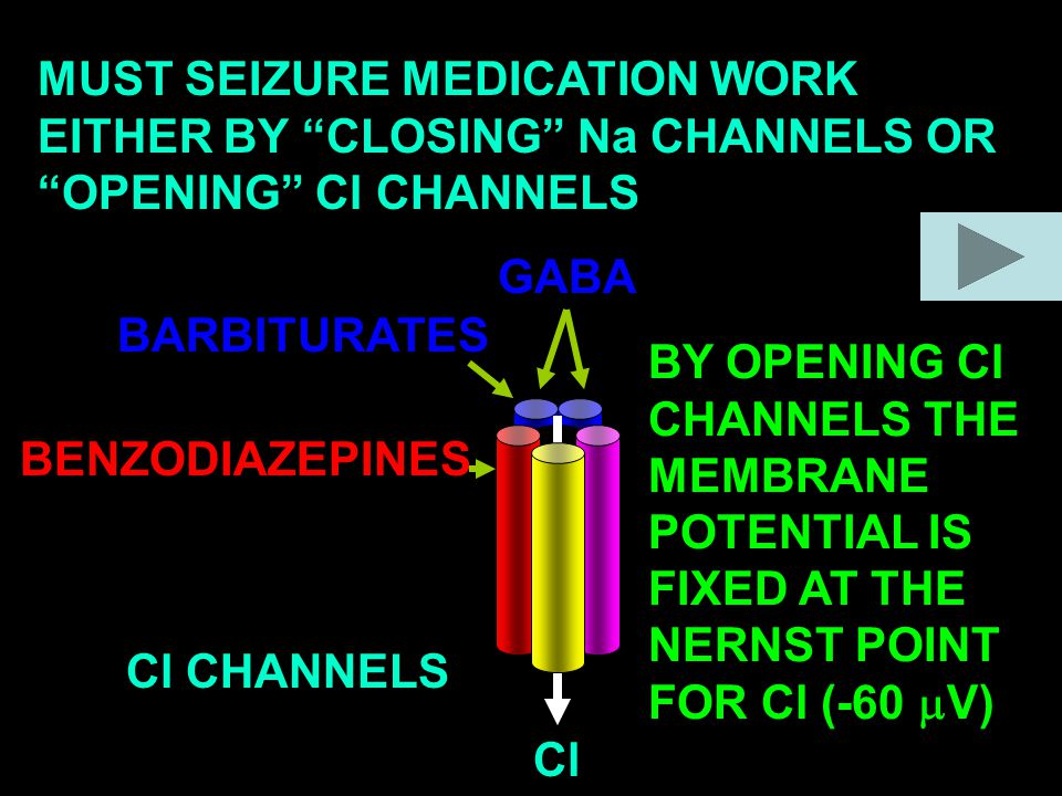 MUST SEIZURE MEDICATION WORK EITHER BY CLOSING Na CHANNELS OR OPENING Cl CHANNELS Cl CHANNELS Cl BARBITURATES BENZODIAZEPINES GABA BY OPENING Cl CHANNELS THE MEMBRANE POTENTIAL IS FIXED AT THE NERNST POINT FOR Cl (-60  V)