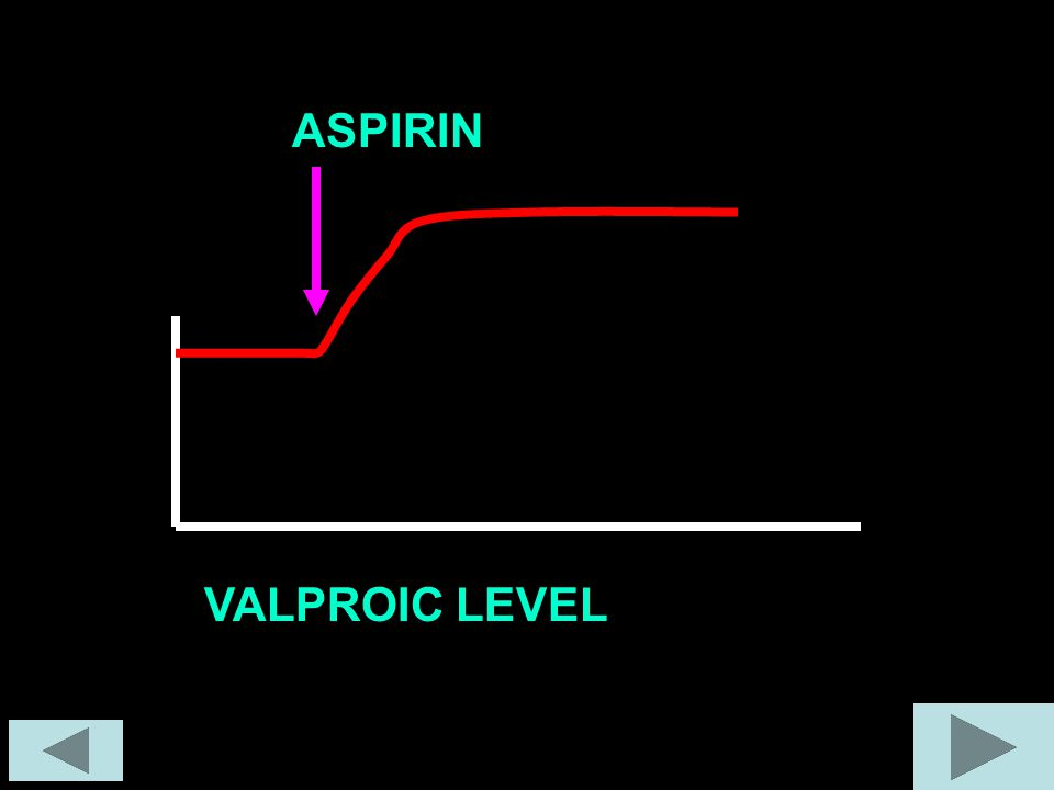 ASPIRIN VALPROIC LEVEL
