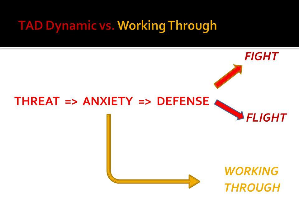 FIGHT THREAT => ANXIETY => DEFENSE FLIGHT WORKING THROUGH