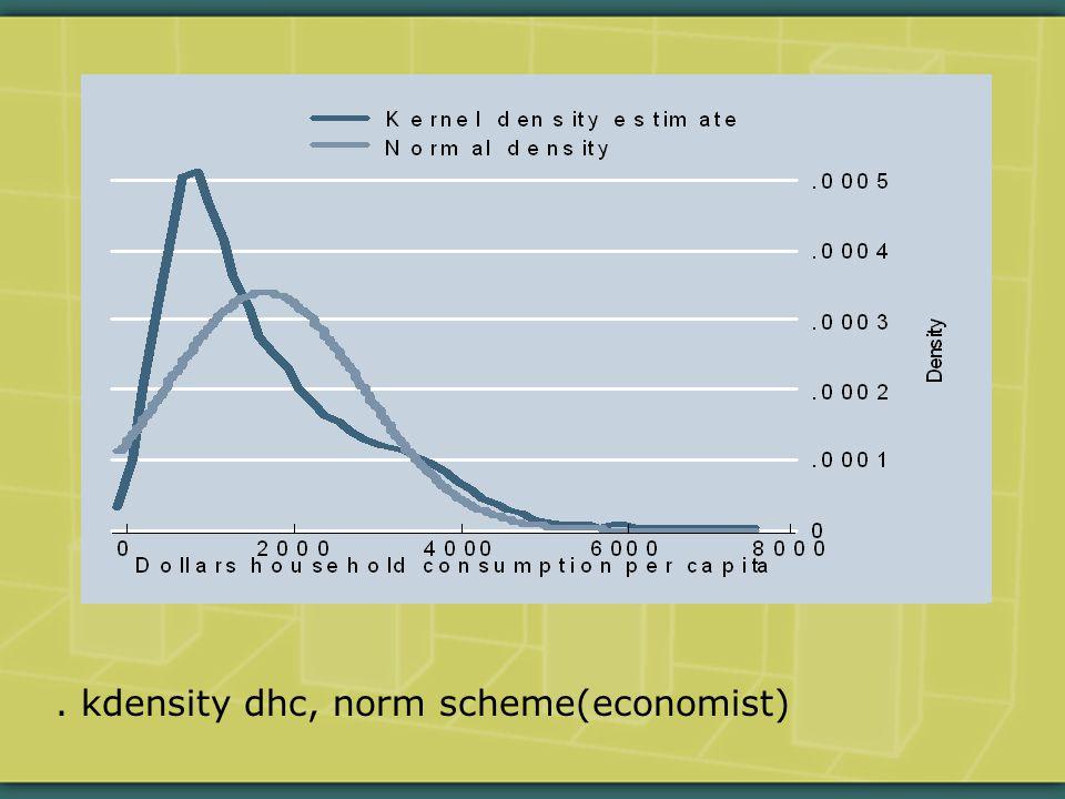 . kdensity dhc, norm scheme(economist)