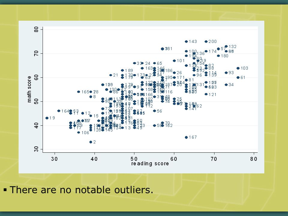  There are no notable outliers.