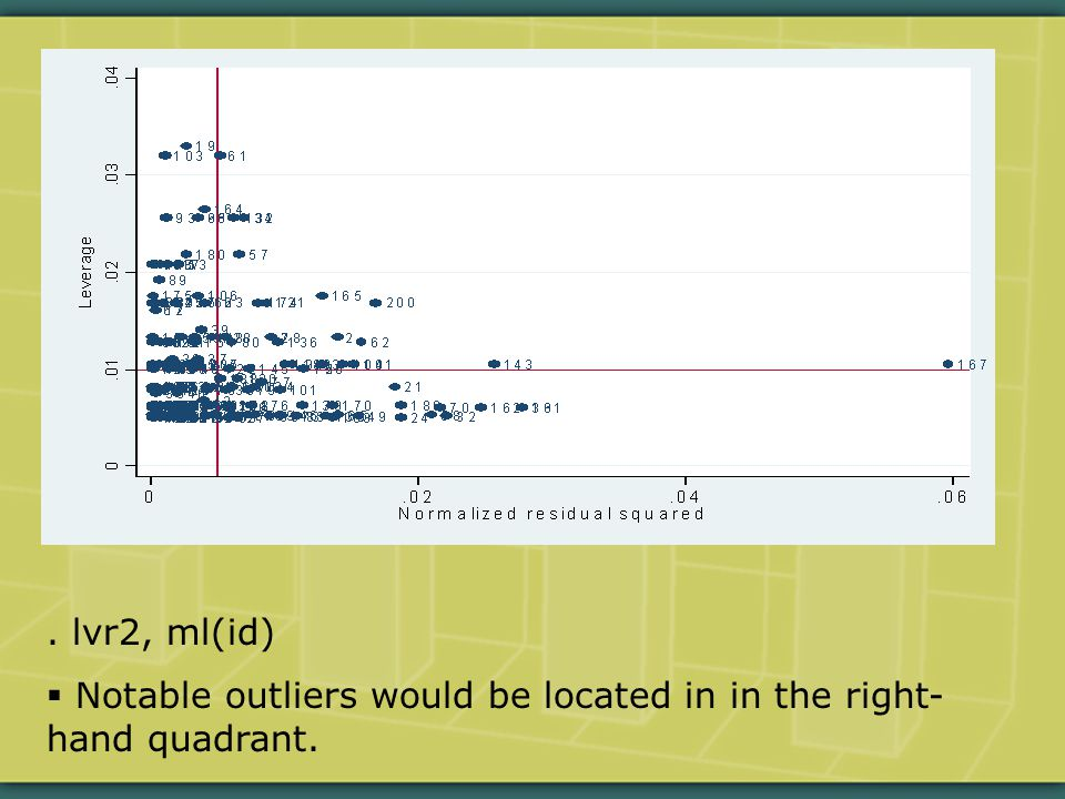 . lvr2, ml(id)  Notable outliers would be located in in the right- hand quadrant.