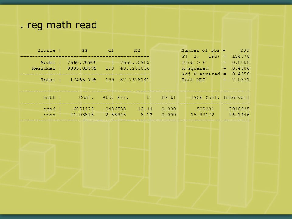 reg math read Source | SS df MS Number of obs = 200 -------------+------------------------------ F( 1, 198) = 154.70 Model | 7660.75905 1 7660.75905 Prob > F = 0.0000 Residual | 9805.03595 198 49.5203836 R-squared = 0.4386 -------------+------------------------------ Adj R-squared = 0.4358 Total | 17465.795 199 87.7678141 Root MSE = 7.0371 ------------------------------------------------------------------------------ math | Coef.