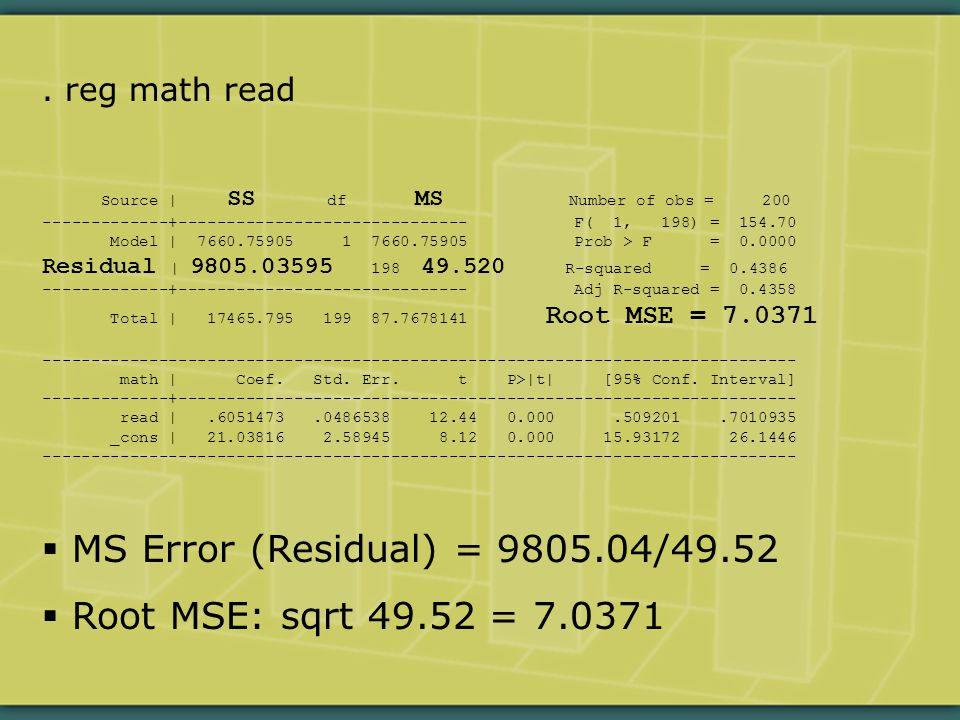 reg math read Source | SS df MS Number of obs = 200 -------------+------------------------------ F( 1, 198) = 154.70 Model | 7660.75905 1 7660.75905 Prob > F = 0.0000 Residual | 9805.03595 198 49.520 R-squared = 0.4386 -------------+------------------------------ Adj R-squared = 0.4358 Total | 17465.795 199 87.7678141 Root MSE = 7.0371 ------------------------------------------------------------------------------ math | Coef.